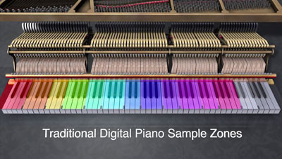 Piano điện Roland Hp503 SuperNATURAL Piano Sound