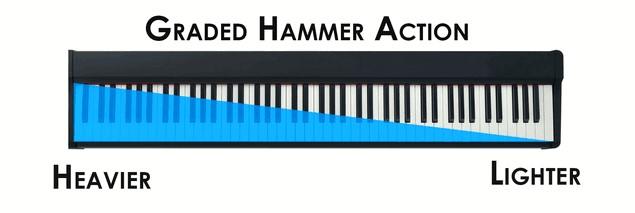piano-dien-yamaha-p125