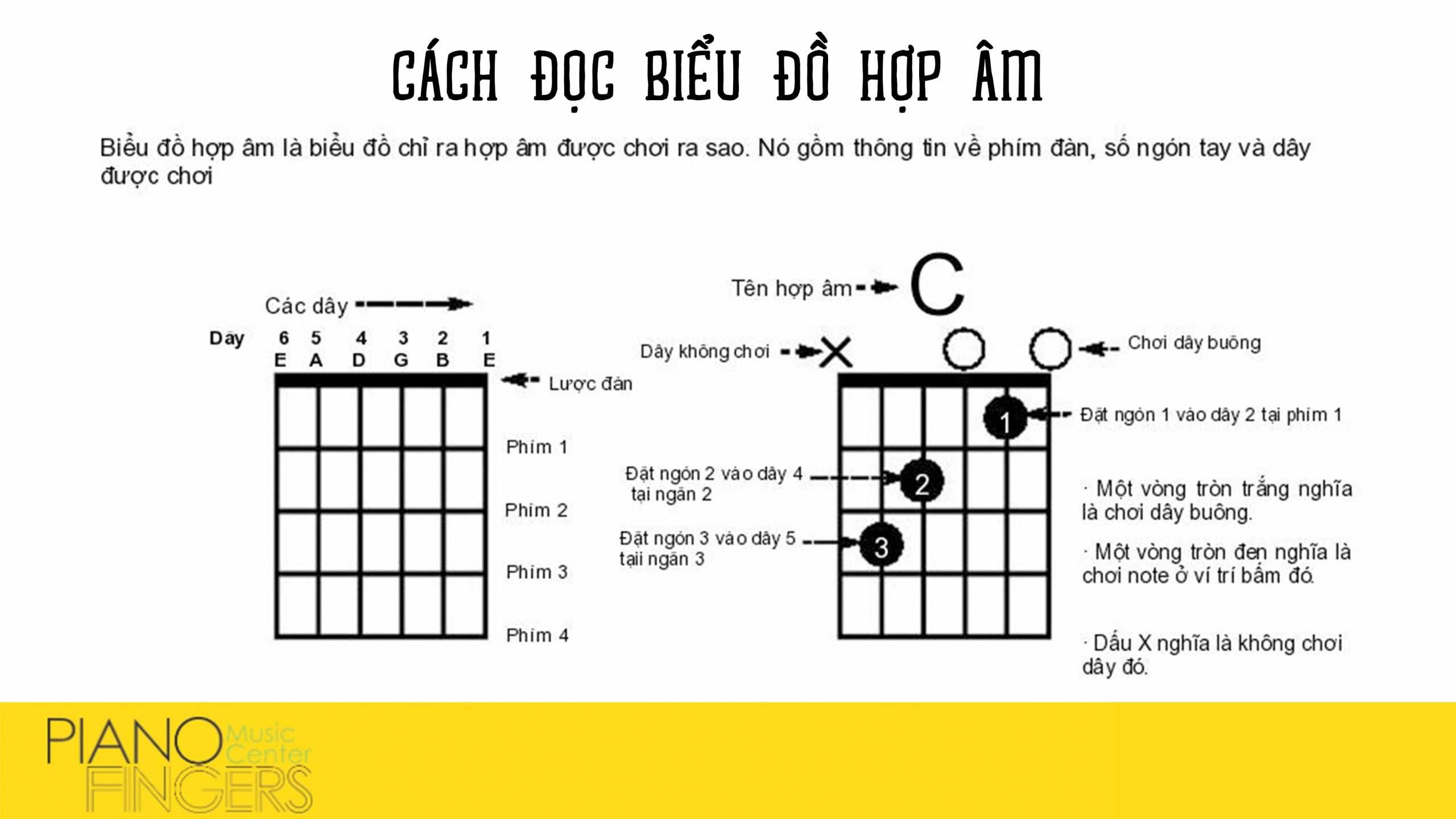 cach-tim-hop-am-guitar-cho-bai-hat-1