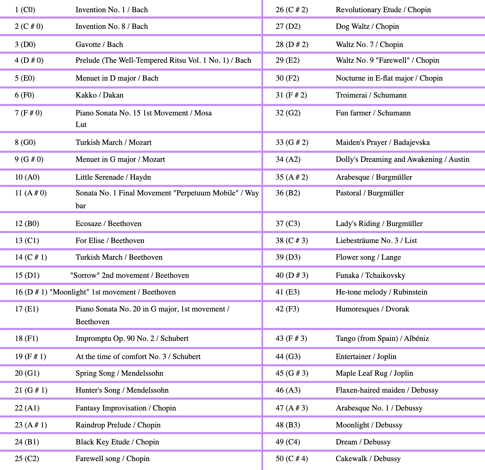 songs list of Yamaha DUP 22