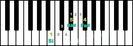 hop-am-la-gi-nhung-hop-am-co-ban-tren-dan-piano-5