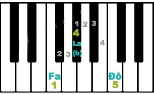 hop-am-la-gi-nhung-hop-am-co-ban-tren-dan-piano-6