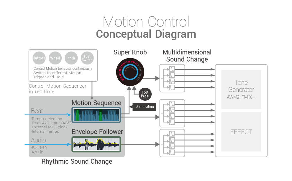 Đàn Organ Yamaha Montage 7