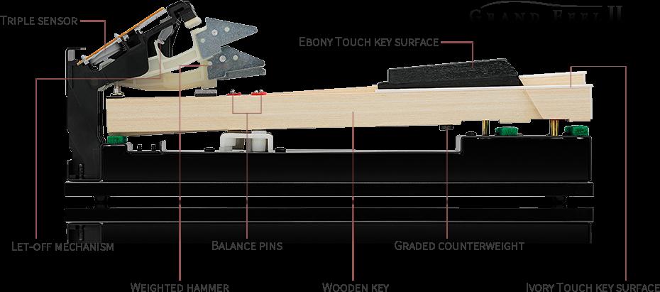 Hướng dẫn sử dụng Kawai CA-67